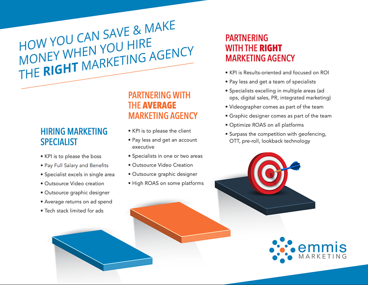 How You Can Save and Make Money When You Hire the RIGHT Marketing Agency